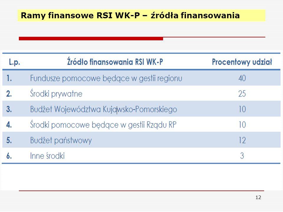 Ramy finansowe RSI WK-P – źródła finansowania