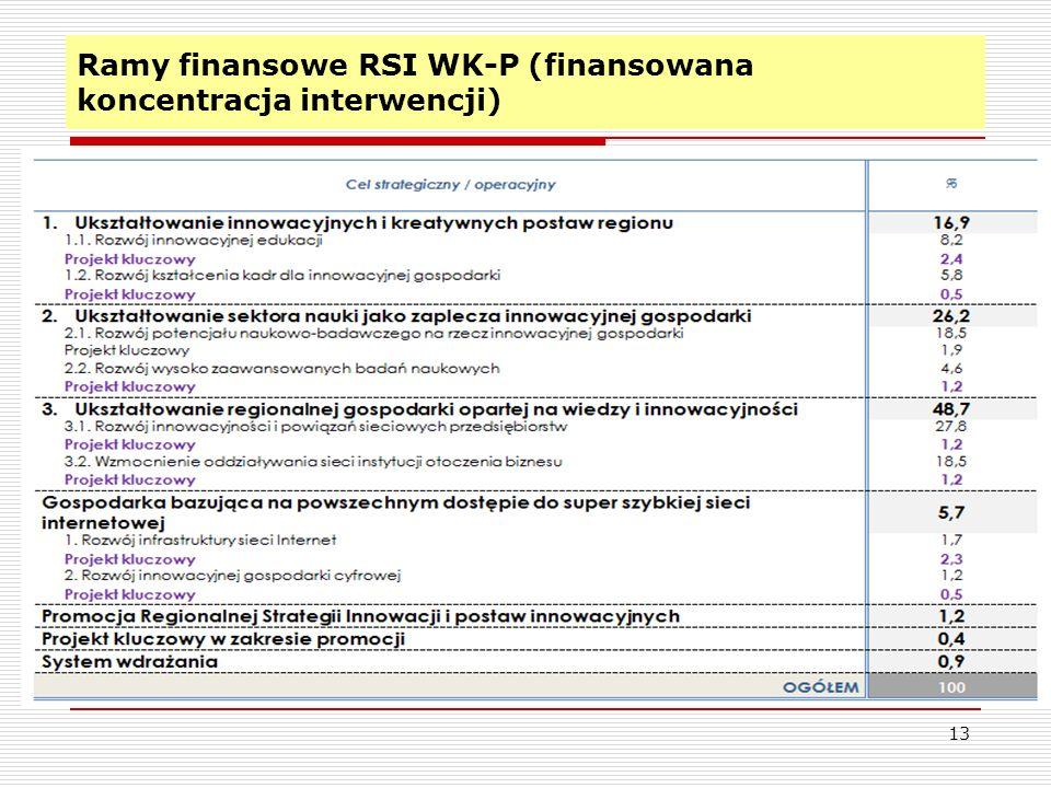 Ramy finansowe RSI WK-P (finansowana koncentracja interwencji)