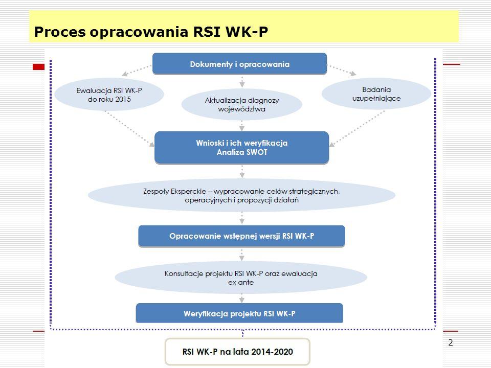 Proces opracowania RSI WK-P