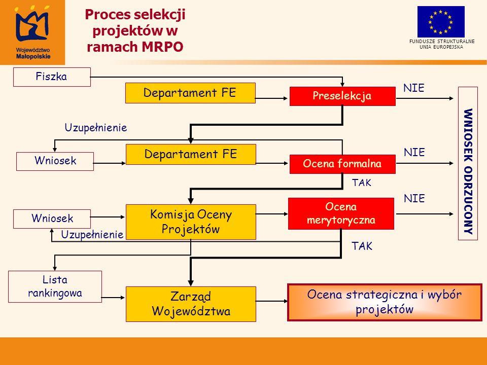 Proces selekcji projektów w ramach MRPO