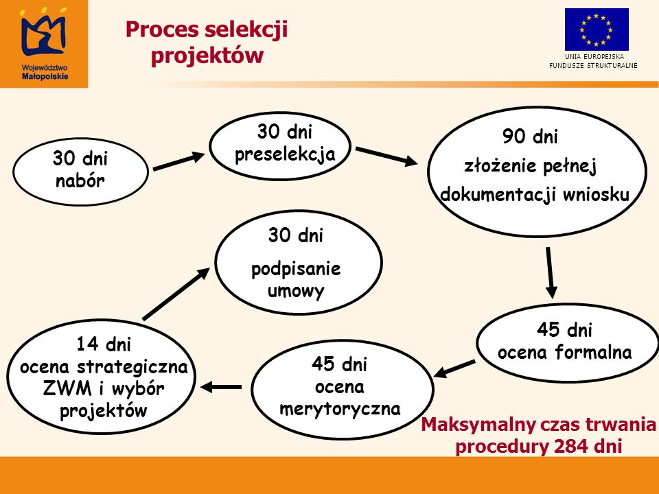 Proces selekcji projektów