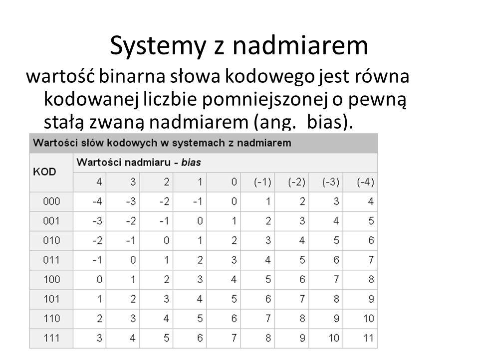 Systemy z nadmiarem wartość binarna słowa kodowego jest równa kodowanej liczbie pomniejszonej o pewną stałą zwaną nadmiarem (ang.
