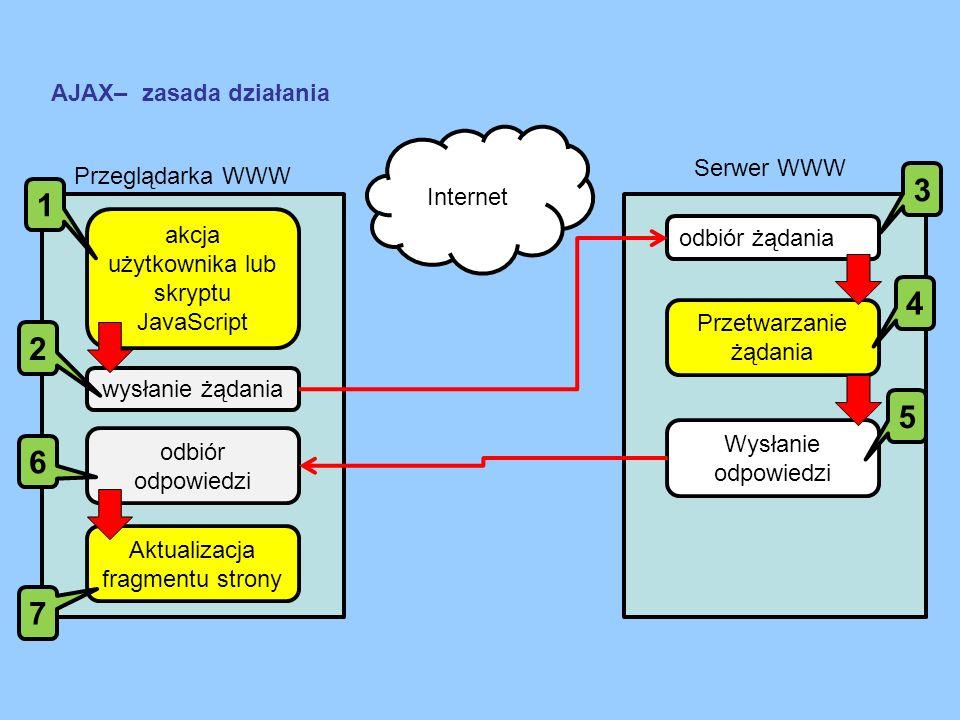 3 1 4 2 5 6 7 AJAX– zasada działania Internet Serwer WWW
