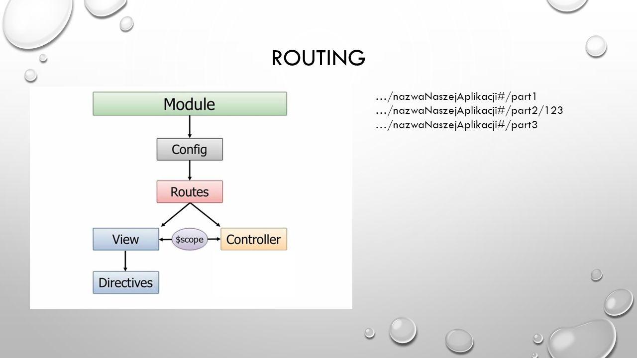 ROUTING …/nazwaNaszejAplikacji#/part1