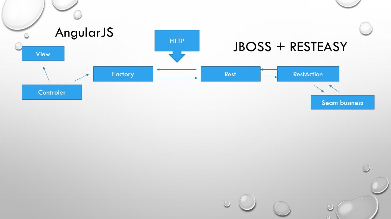 AngularJS JBOSS + RESTEASY HTTP View Factory Rest RestAction Controler