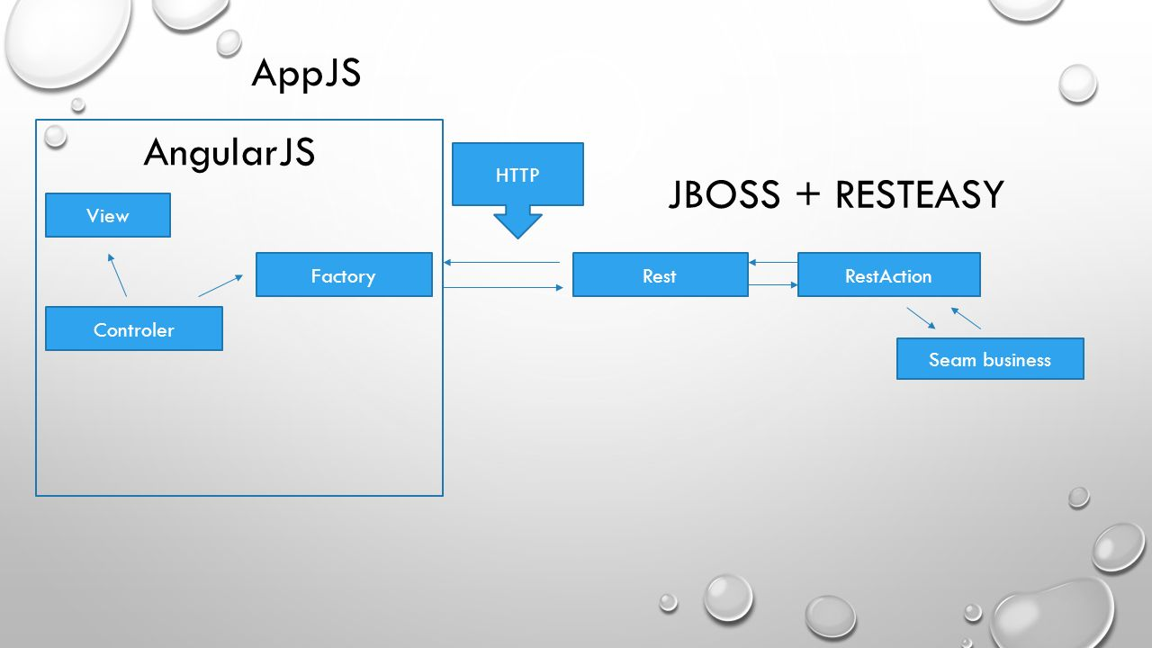 AppJS AngularJS JBOSS + RESTEASY HTTP View Factory Rest RestAction