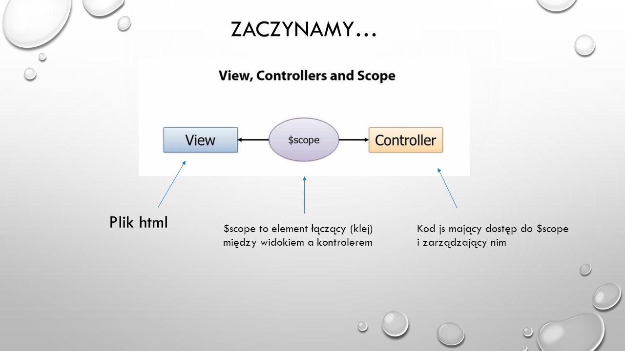 Zaczynamy… Plik html $scope to element łączący (klej)