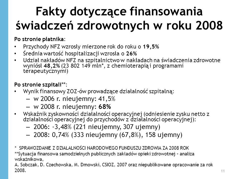 Fakty dotyczące finansowania świadczeń zdrowotnych w roku 2008