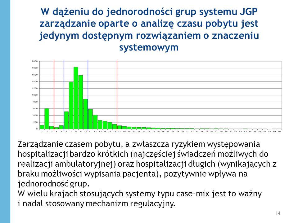 W dążeniu do jednorodności grup systemu JGP zarządzanie oparte o analizę czasu pobytu jest jedynym dostępnym rozwiązaniem o znaczeniu systemowym