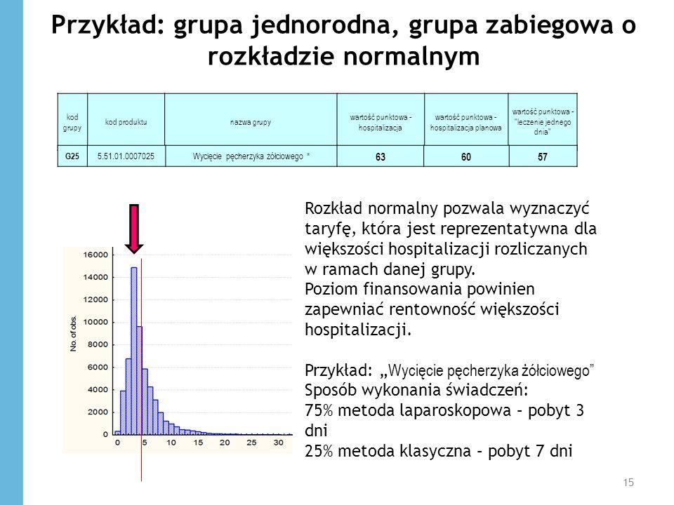 Przykład: grupa jednorodna, grupa zabiegowa o rozkładzie normalnym