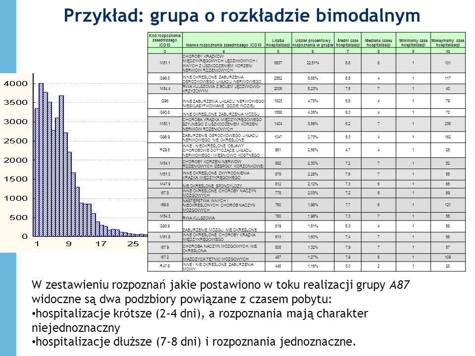 Przykład: grupa o rozkładzie bimodalnym