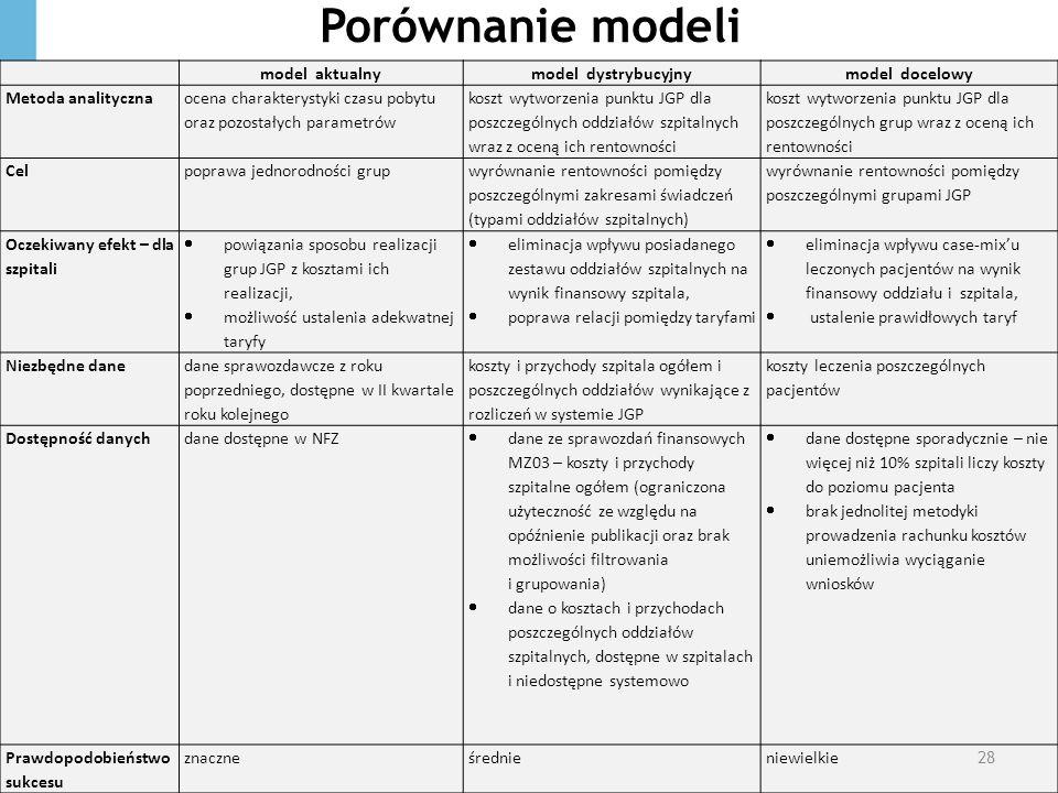 Porównanie modeli model aktualny model dystrybucyjny model docelowy