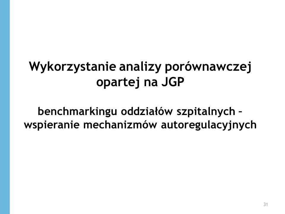 Wykorzystanie analizy porównawczej opartej na JGP benchmarkingu oddziałów szpitalnych – wspieranie mechanizmów autoregulacyjnych