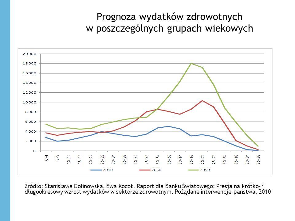 Prognoza wydatków zdrowotnych w poszczególnych grupach wiekowych