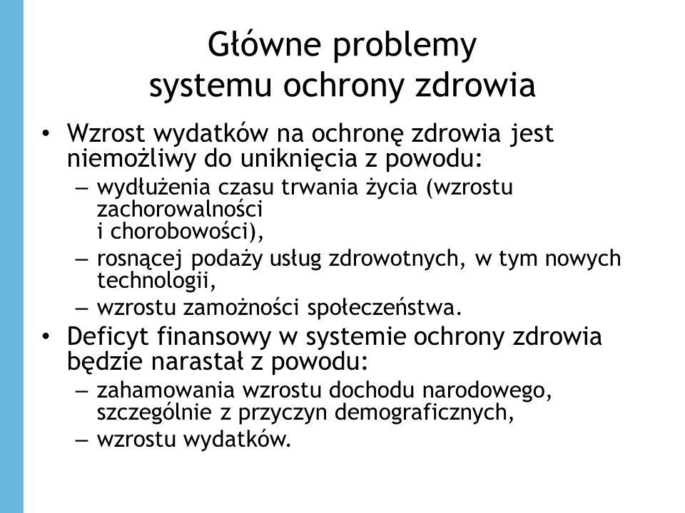 Główne problemy systemu ochrony zdrowia