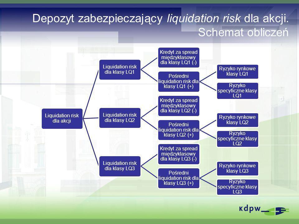 Depozyt zabezpieczający liquidation risk dla akcji. Schemat obliczeń