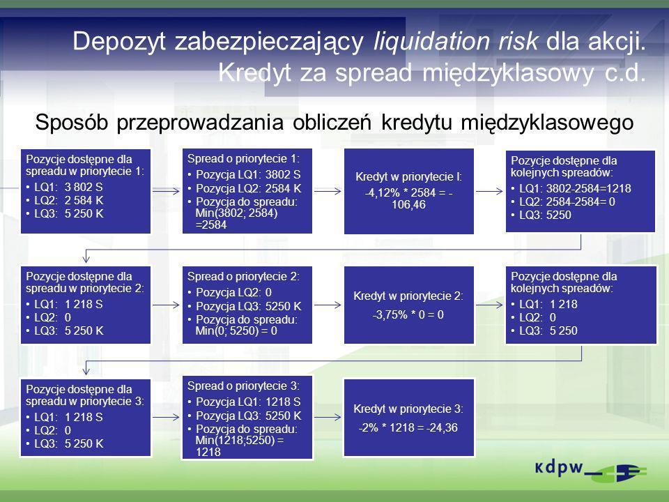 Depozyt zabezpieczający liquidation risk dla akcji