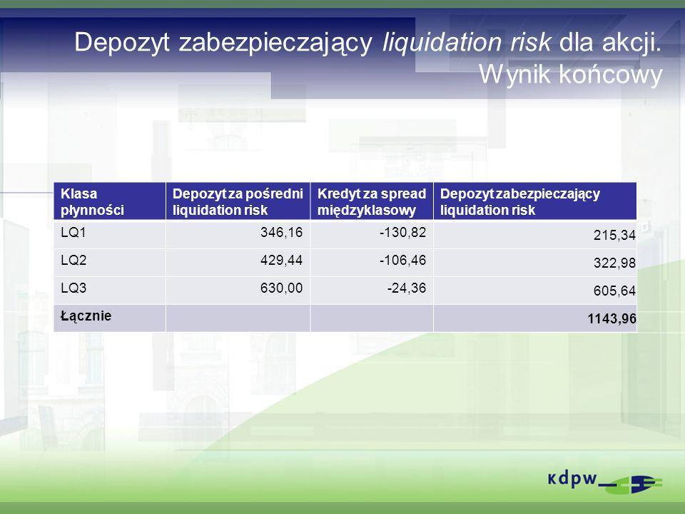Depozyt zabezpieczający liquidation risk dla akcji. Wynik końcowy