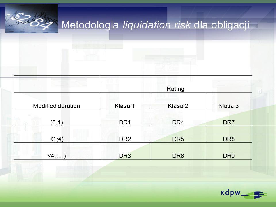 Metodologia liquidation risk dla obligacji