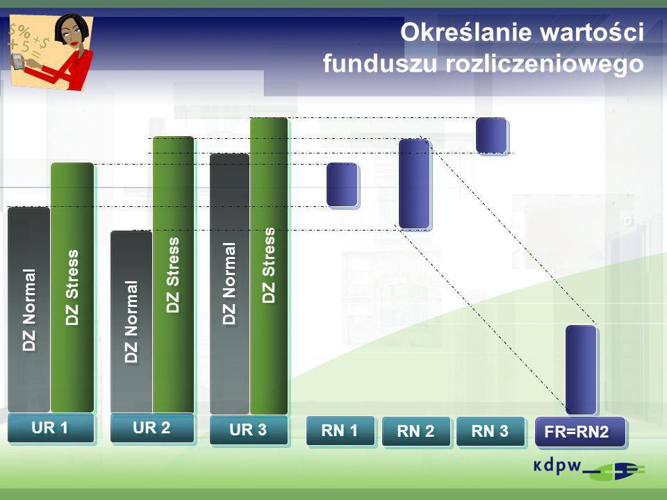 Określanie wartości funduszu rozliczeniowego
