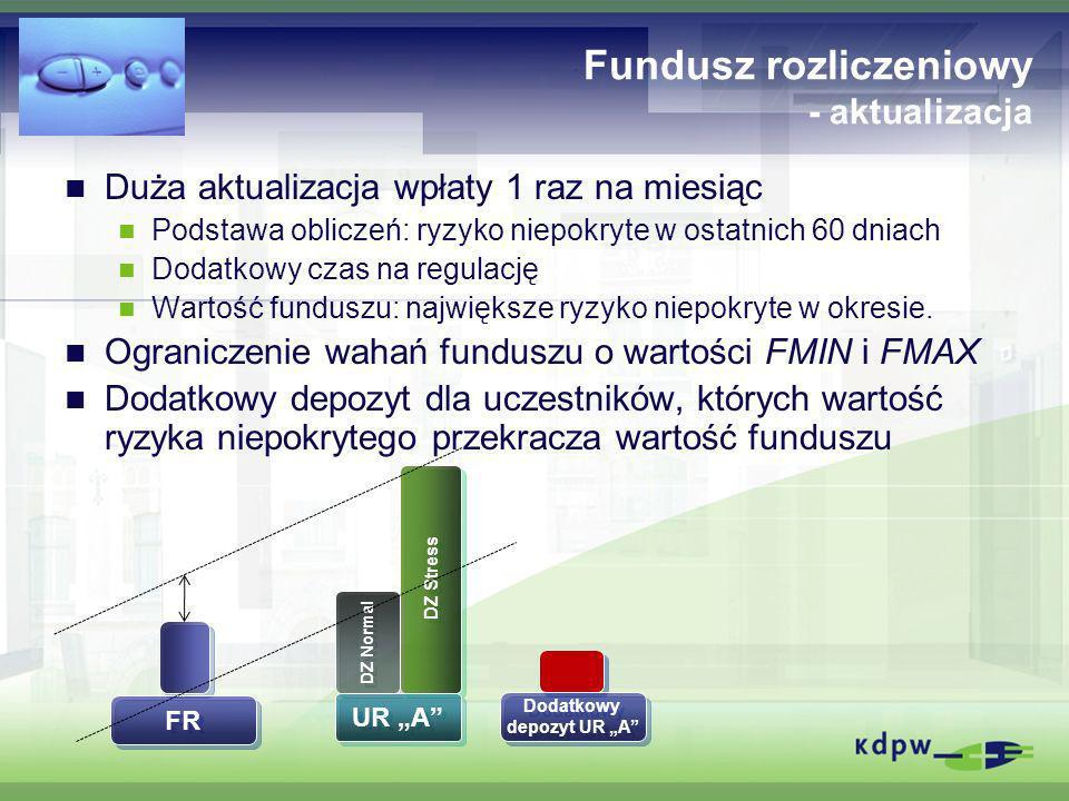 Fundusz rozliczeniowy - aktualizacja