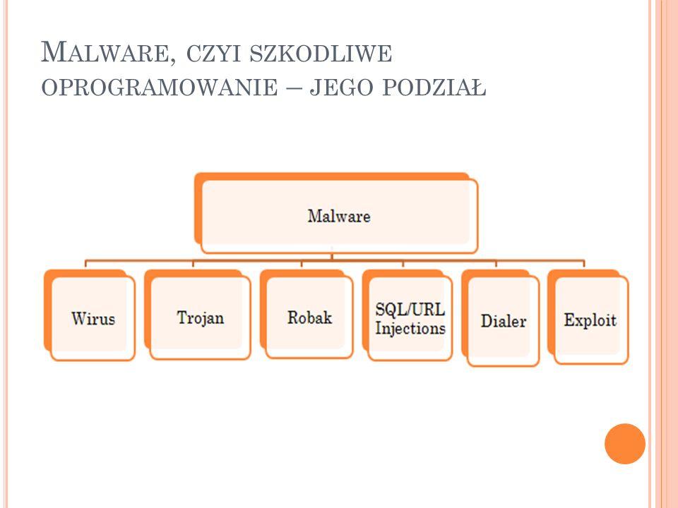 Malware, czyi szkodliwe oprogramowanie – jego podział