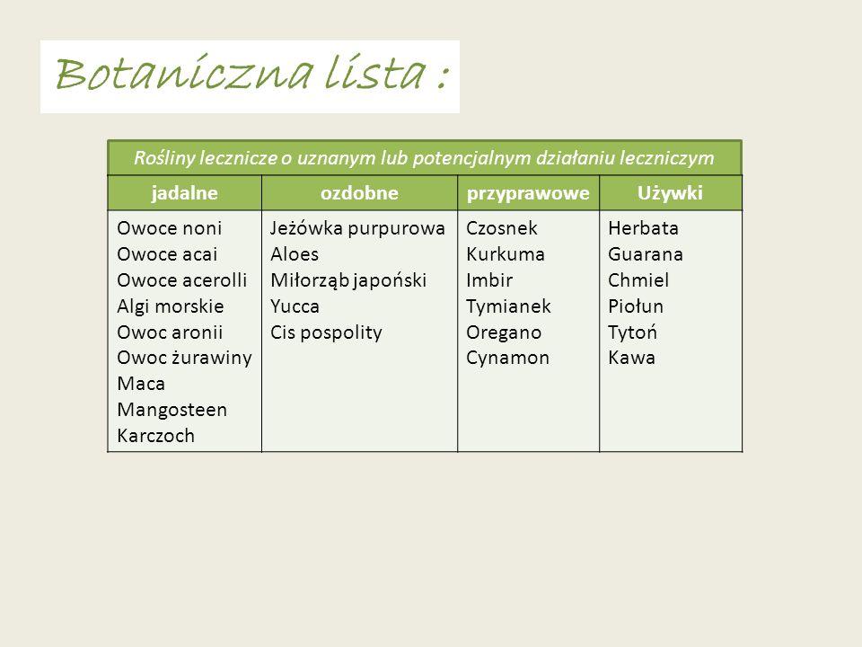 Rośliny lecznicze o uznanym lub potencjalnym działaniu leczniczym