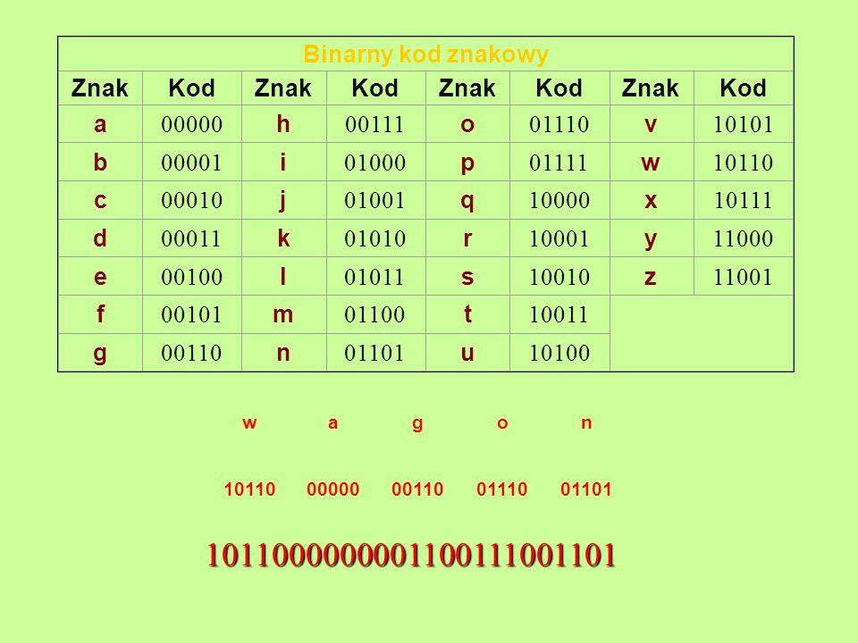 1011000000001100111001101 Binarny kod znakowy Znak Kod a 00000 h 00111