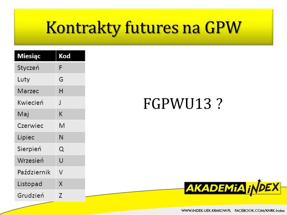 Kontrakty futures na GPW