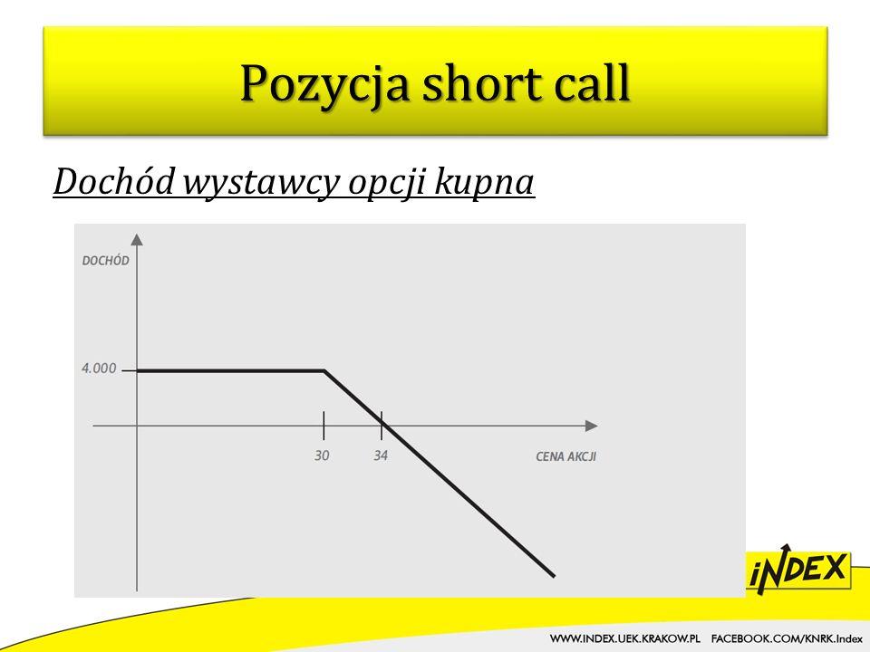 Pozycja short call Dochód wystawcy opcji kupna
