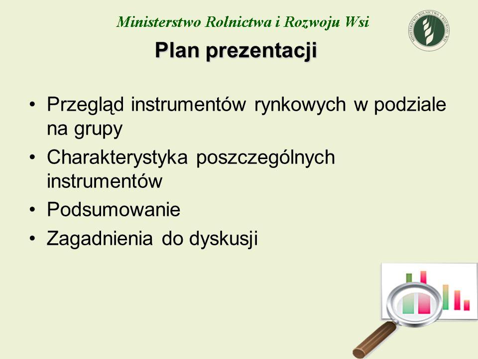 Plan prezentacji Przegląd instrumentów rynkowych w podziale na grupy
