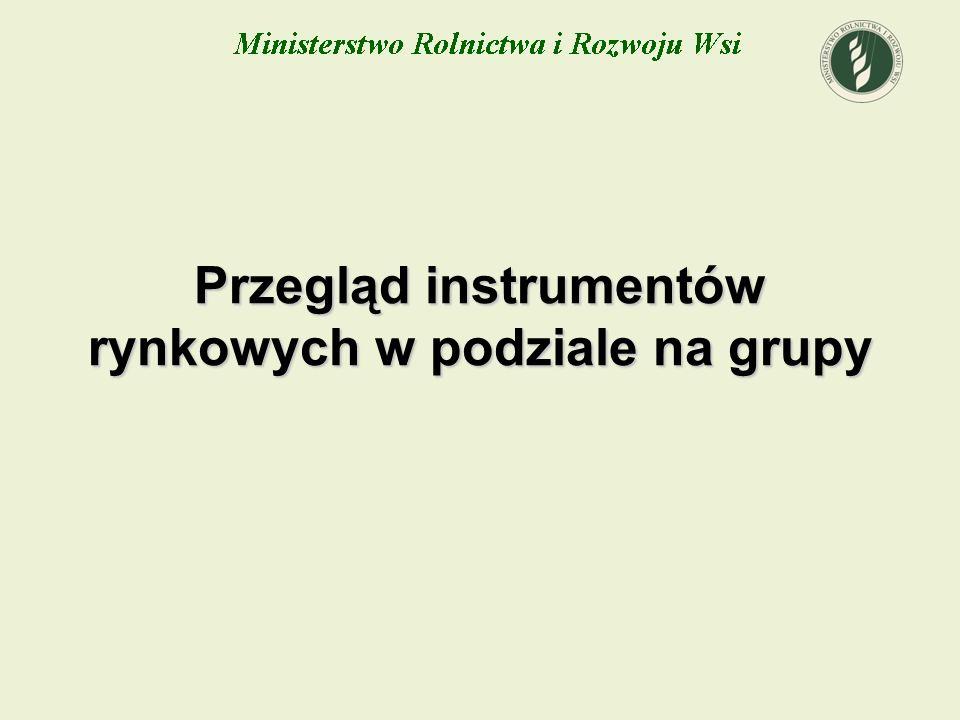 Przegląd instrumentów rynkowych w podziale na grupy