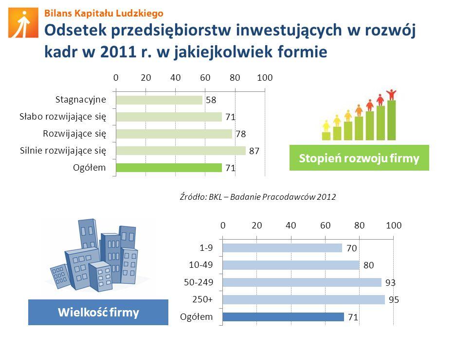Odsetek przedsiębiorstw inwestujących w rozwój kadr w 2011 r