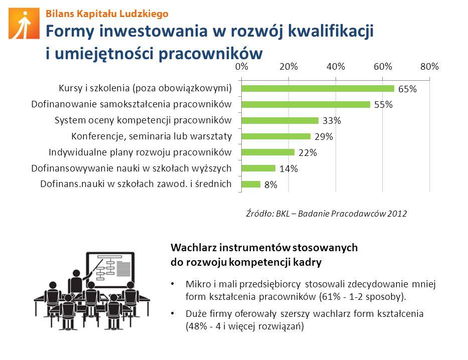 Formy inwestowania w rozwój kwalifikacji i umiejętności pracowników