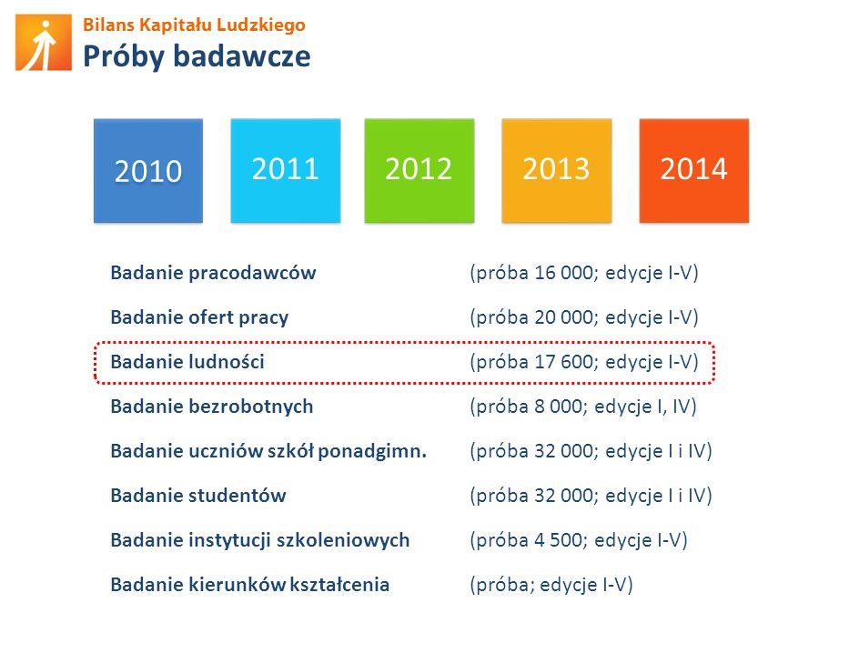 Próby badawcze 2010. 2011. 2012. 2013. 2014.
