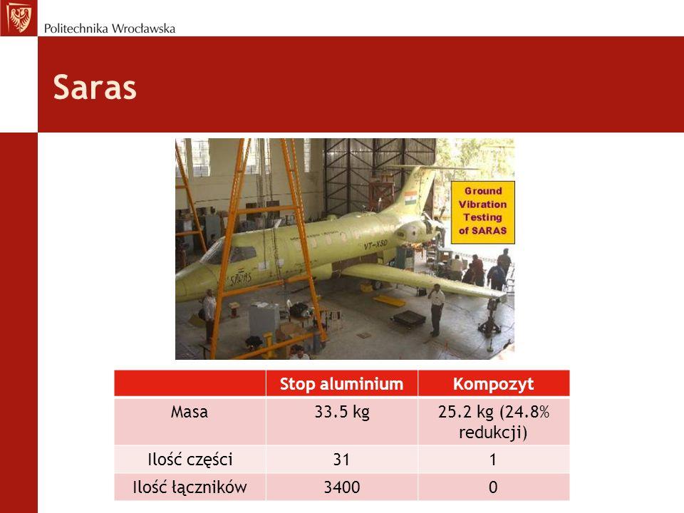 Saras Stop aluminium Kompozyt Masa 33.5 kg 25.2 kg (24.8% redukcji)