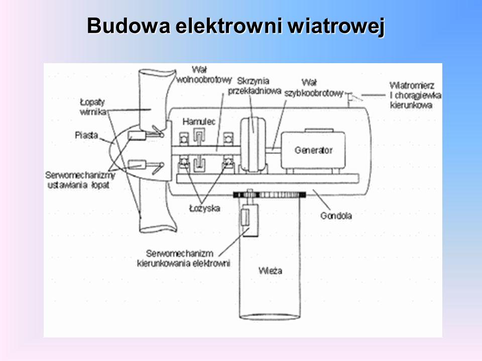 Budowa elektrowni wiatrowej