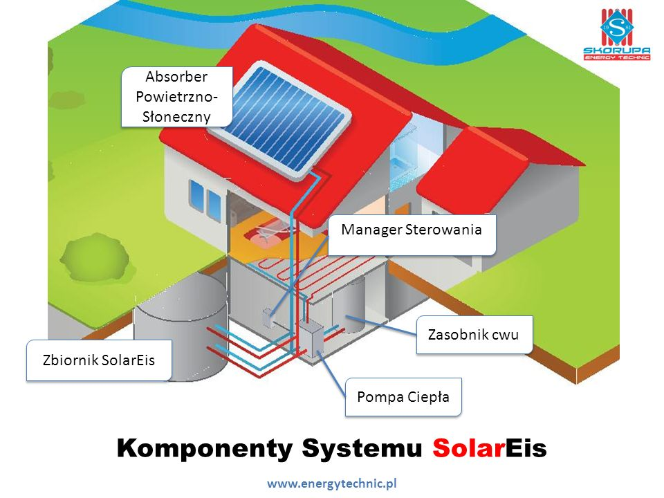 Komponenty Systemu SolarEis