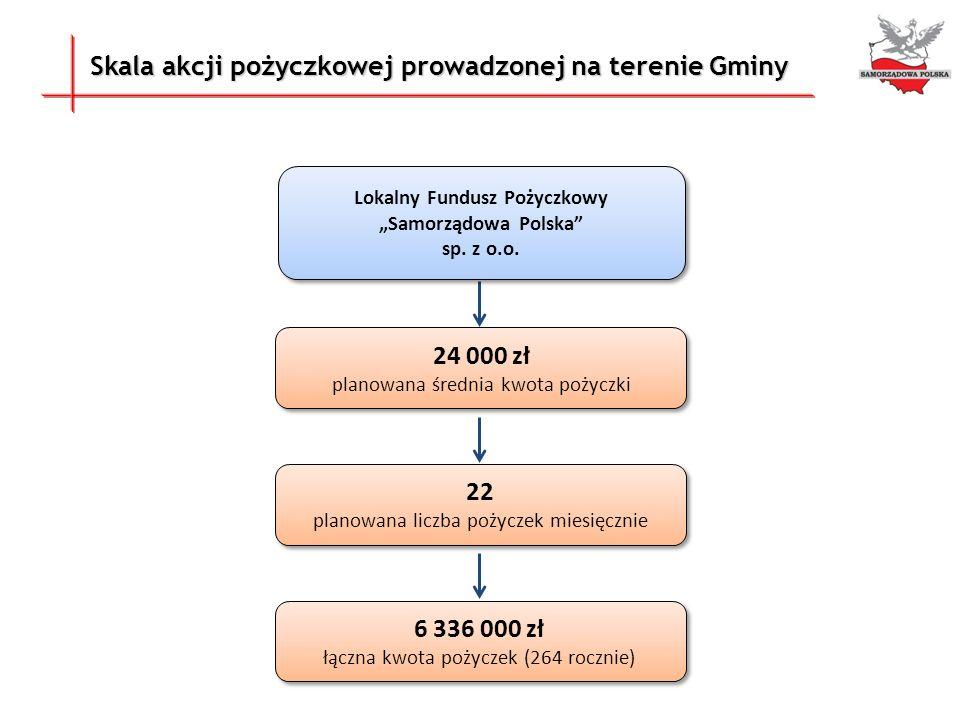 """Lokalny Fundusz Pożyczkowy """"Samorządowa Polska"""
