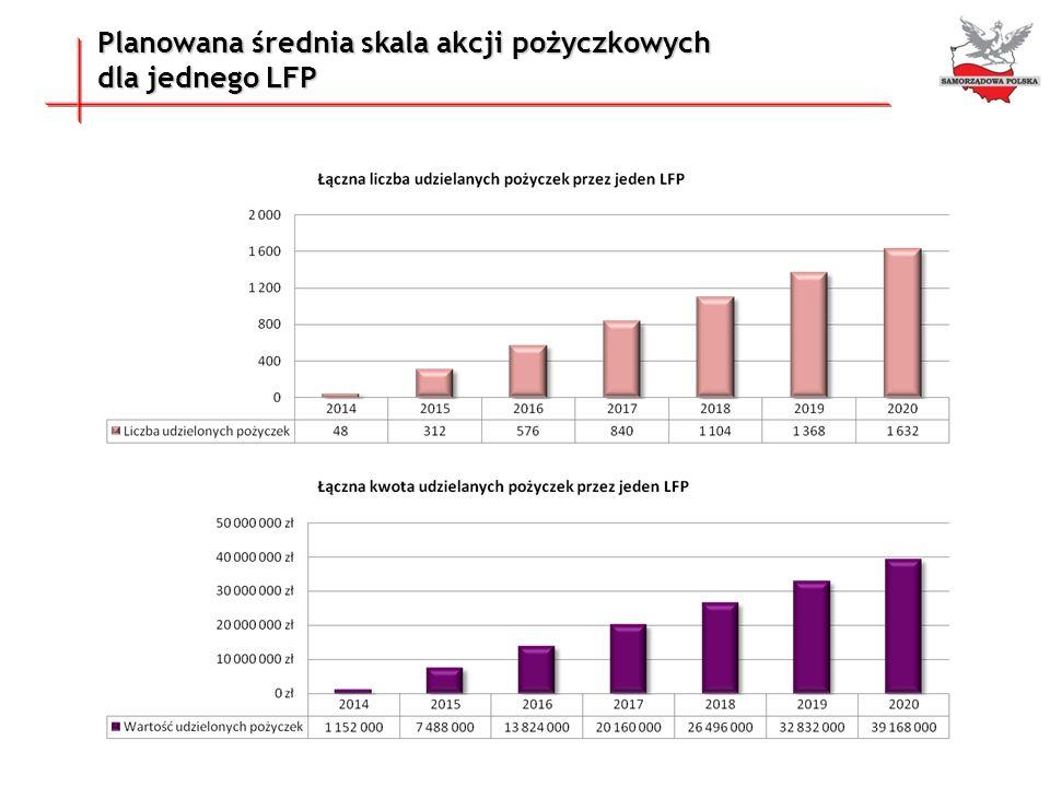 Planowana średnia skala akcji pożyczkowych