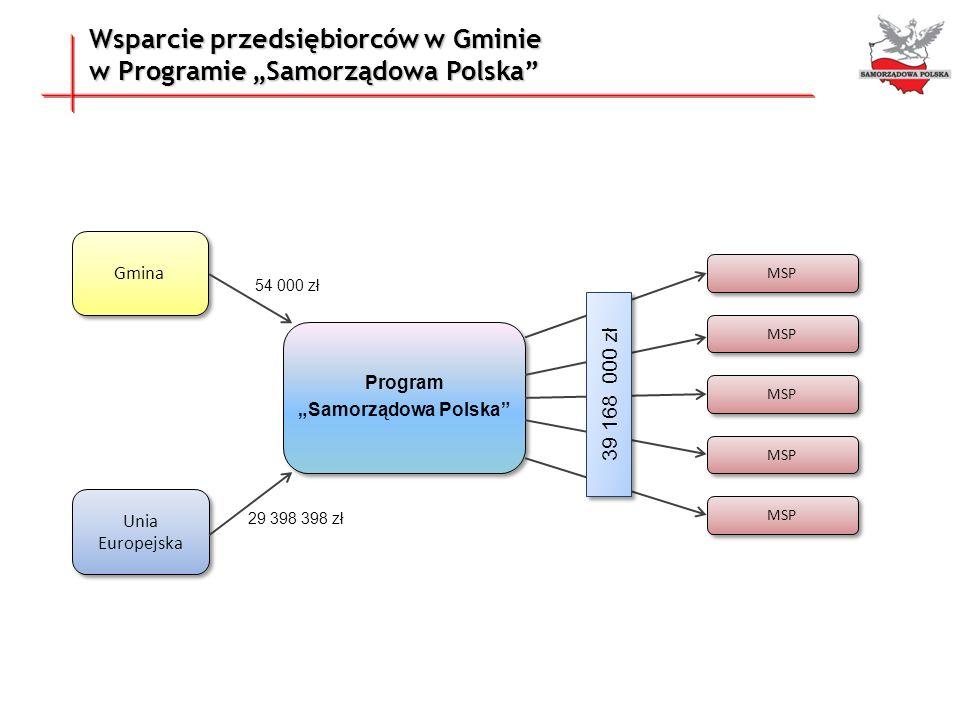 """Wsparcie przedsiębiorców w Gminie w Programie """"Samorządowa Polska"""
