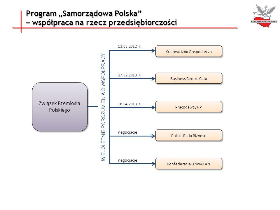 """Program """"Samorządowa Polska – współpraca na rzecz przedsiębiorczości"""