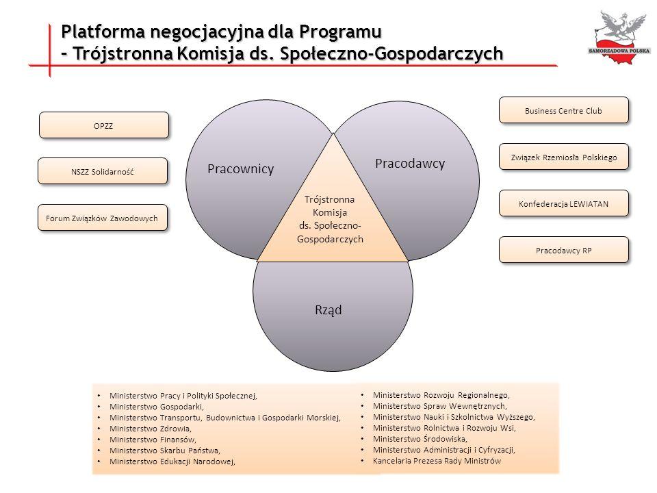 Platforma negocjacyjna dla Programu
