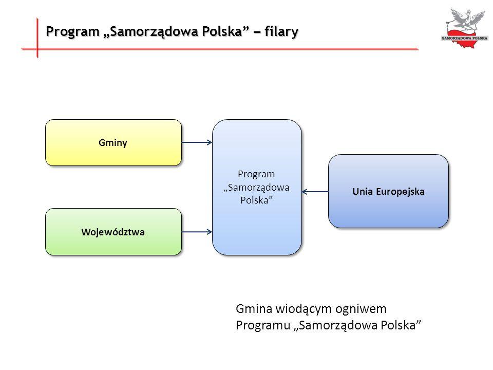 """Program """"Samorządowa Polska"""