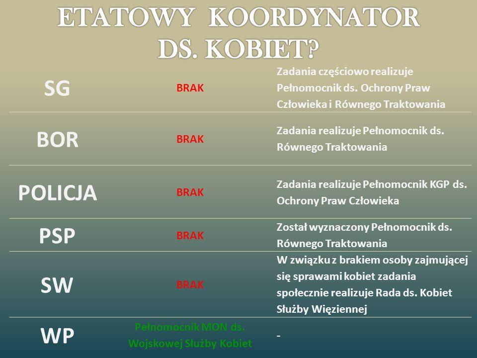 ETATOWY KOORDYNATOR DS. KOBIET