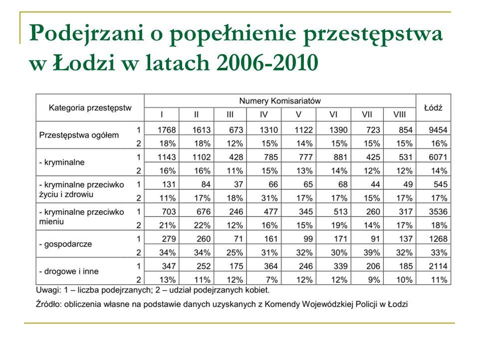 Podejrzani o popełnienie przestępstwa w Łodzi w latach 2006-2010