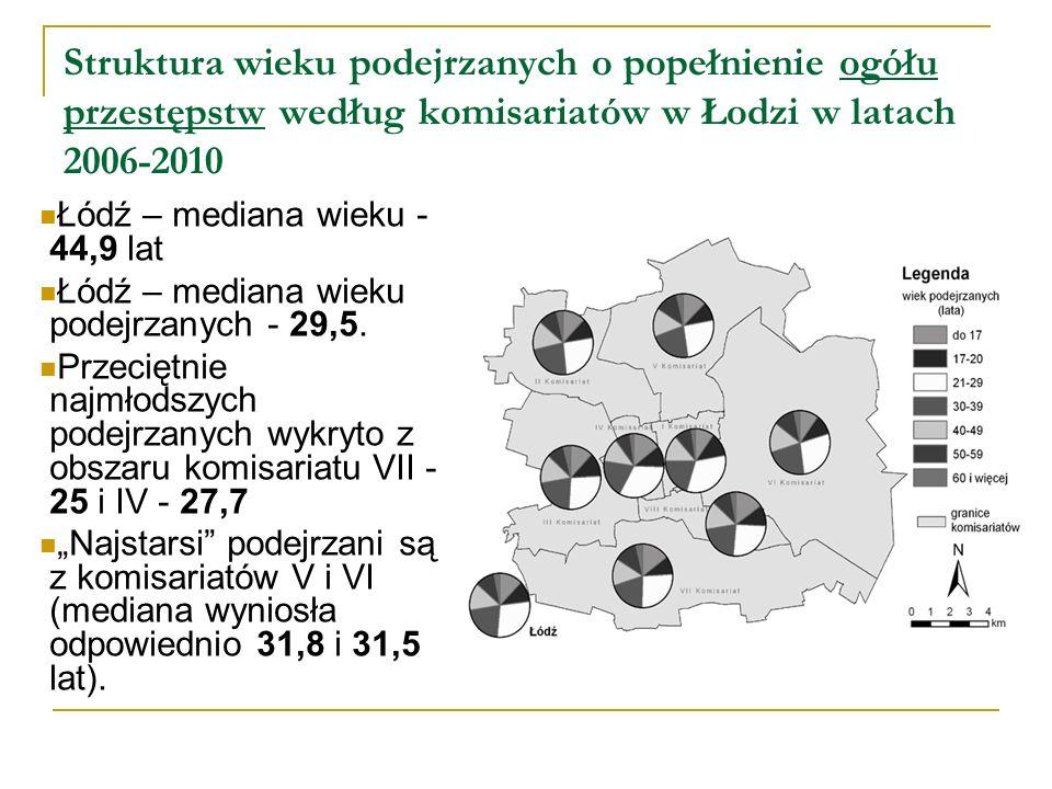 Struktura wieku podejrzanych o popełnienie ogółu przestępstw według komisariatów w Łodzi w latach 2006-2010
