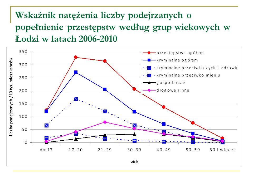 Wskaźnik natężenia liczby podejrzanych o popełnienie przestępstw według grup wiekowych w Łodzi w latach 2006-2010
