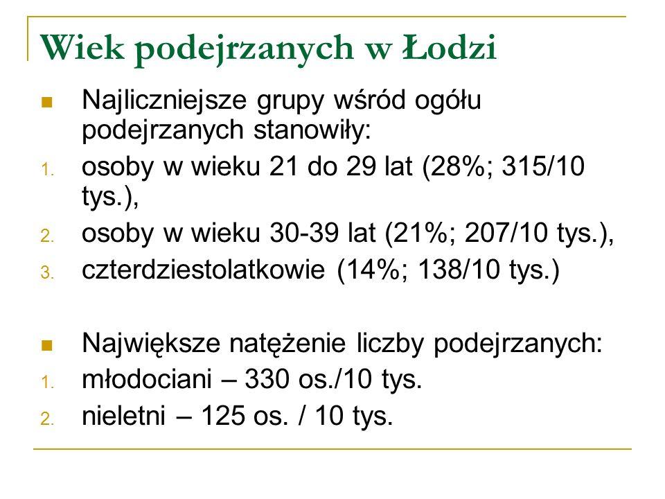 Wiek podejrzanych w Łodzi