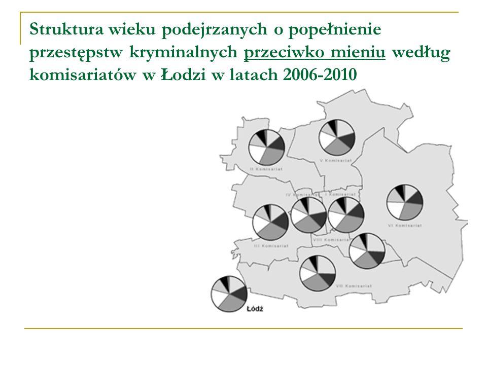 Struktura wieku podejrzanych o popełnienie przestępstw kryminalnych przeciwko mieniu według komisariatów w Łodzi w latach 2006-2010